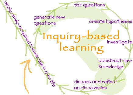 inquirydiagram